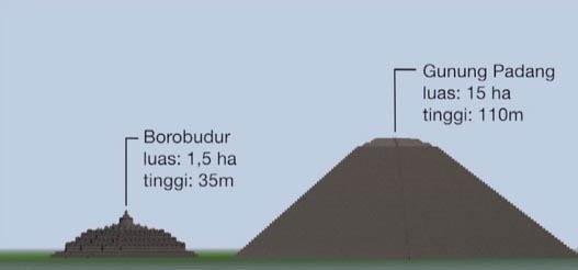 Perbedaan Situs Gunung Padang dan Candi Borobudur